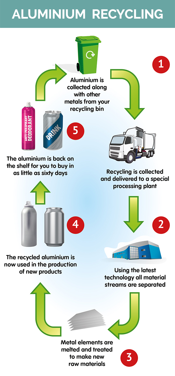 Can Recycling Process - AAA Recycling Centre