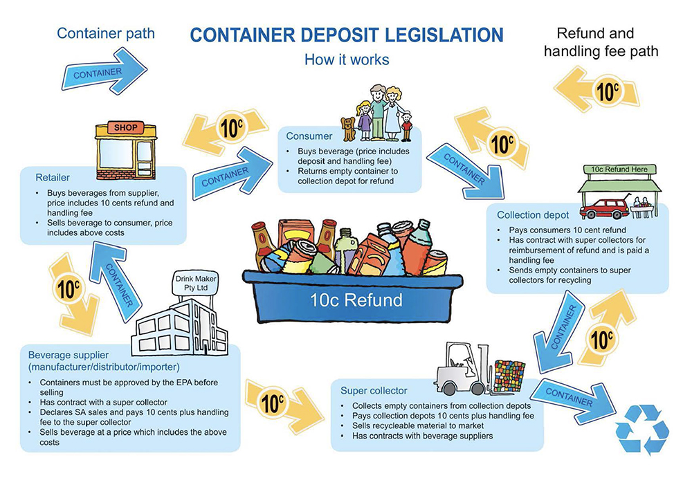 Container Deposit Legislation - AAA Recycling Centre Adelaide