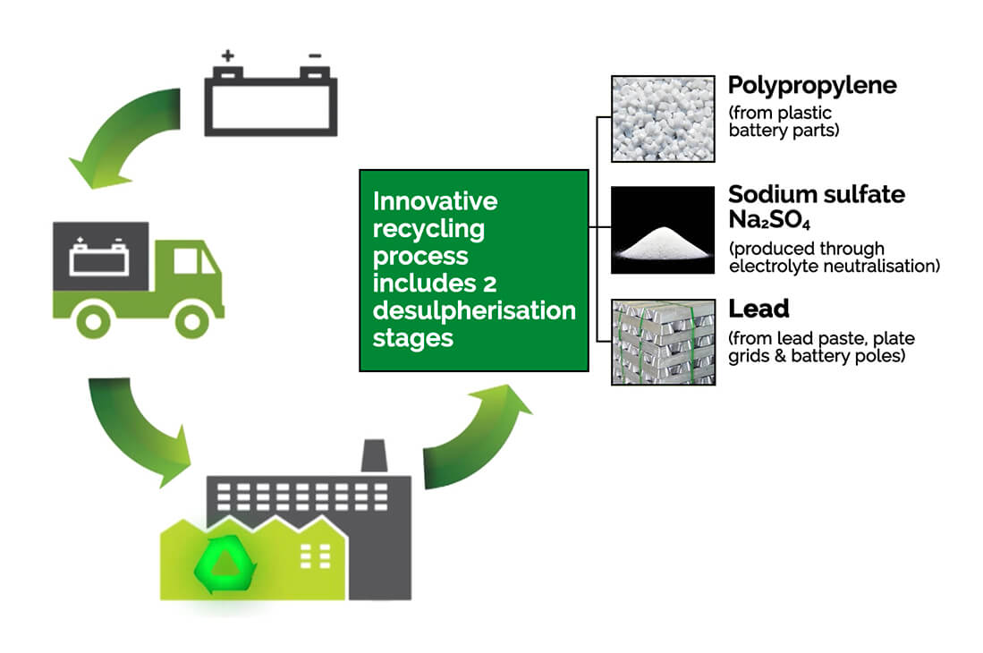 Lead Acid Battery Recycling Diagram - AAA Recycling Centre Adelaide
